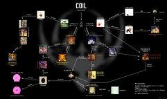 Coilchart