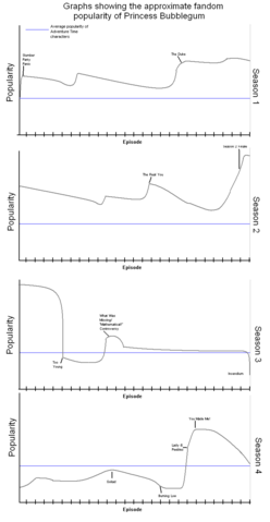File:Popularity graph.png