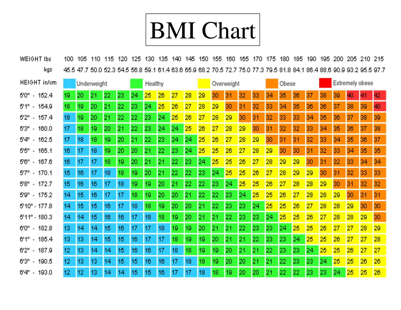 Image - Standard-BMI-chart.png | A for Athlete | Fandom powered by ...