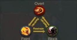 Combat Diagram