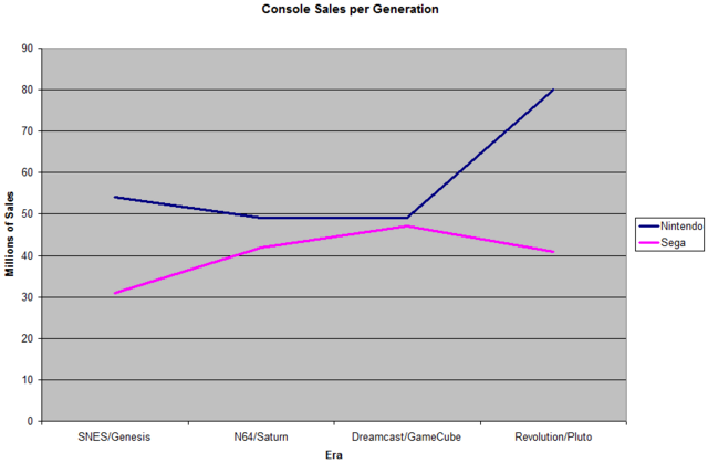File:Console Sales per Generation.png