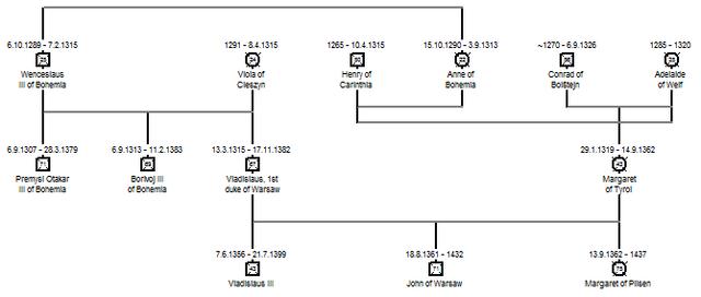 File:Family tree of Premyslids for Premyslid Bohemia timeline - 1.png
