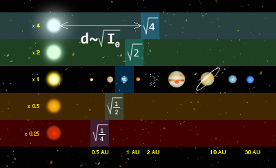 File:Habitable zone - HZ.png