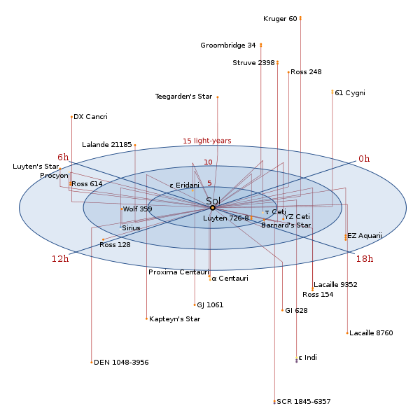 Near-Star Map