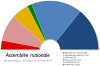France Chambre des deputes 1871