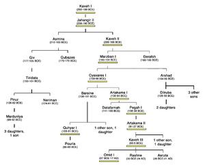 Persia GU Family Tree 200-0 2
