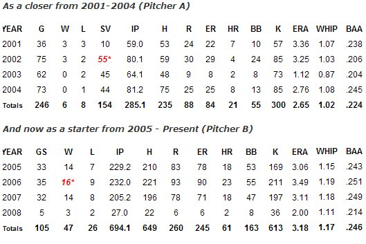 File:Smoltz pitching chart.jpg