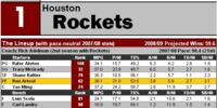 Article:2008-09 NBA Scouting Reports: Southwest