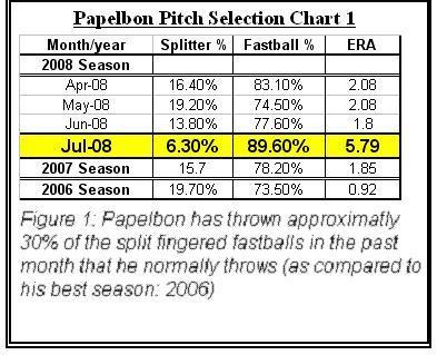 File:Pap split chart1.JPG