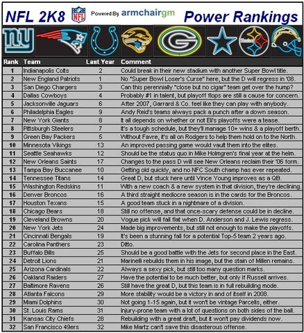File:Nflcapsules08 rankings.jpg