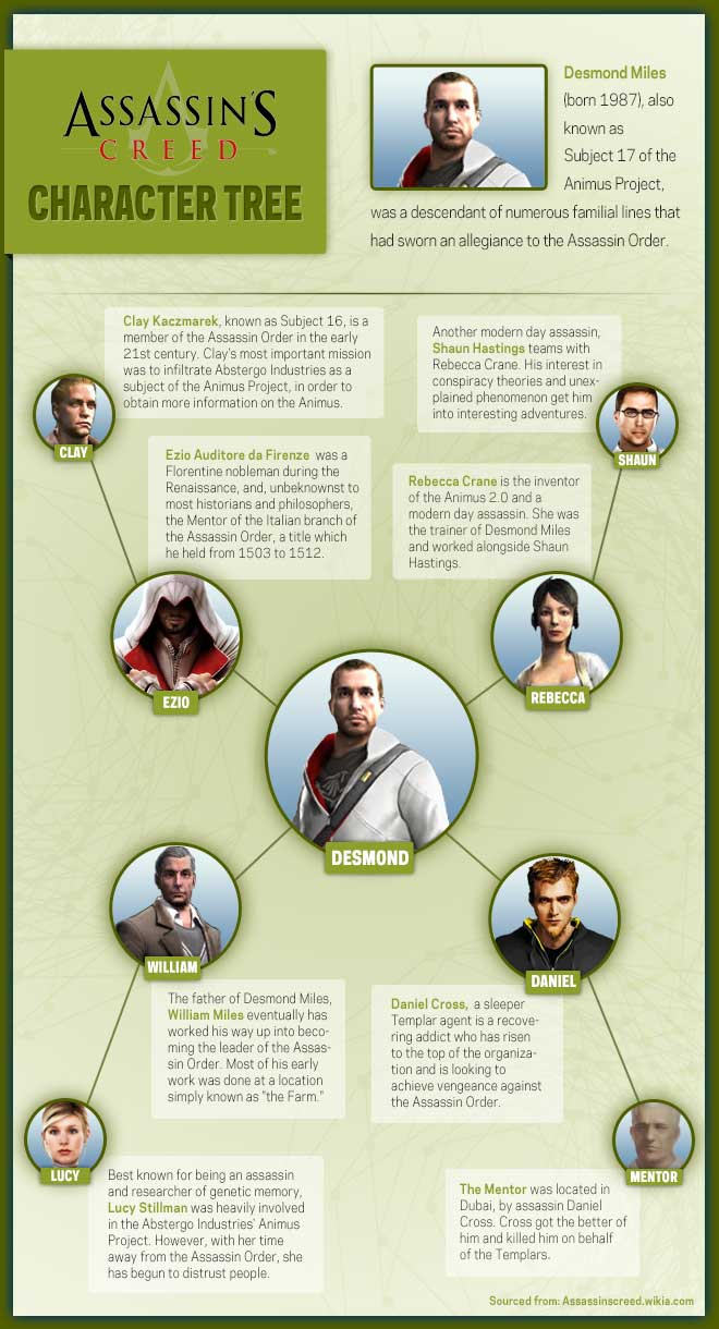 ACIII Character Tree Correction