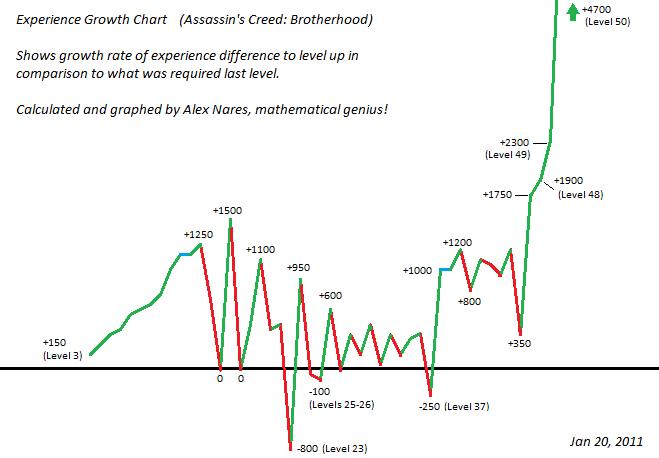 ACB Exp Growth Line Chart by Alex Nares (Ju Juitsu)