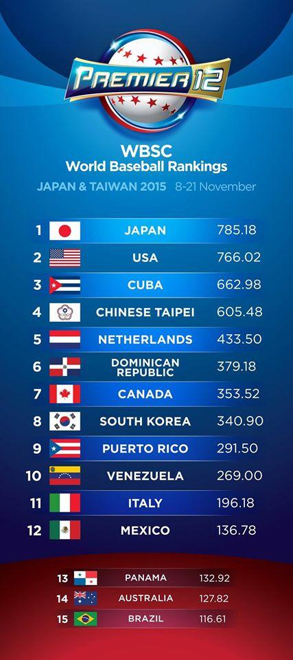 IBAF Ranking