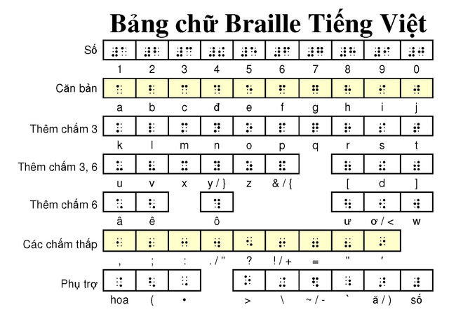 File:Bang chu Braille tieng Viet.jpg