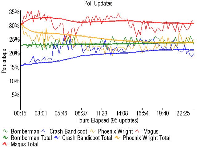 Graph2874
