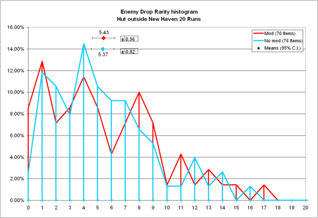 File:New haven enemy drop histogram 146 items.PNG