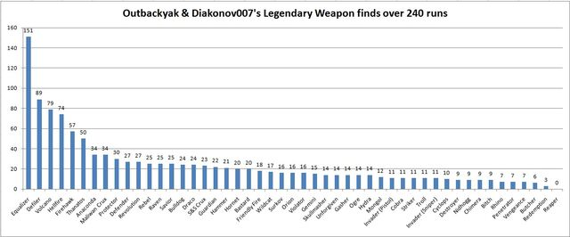 File:Outbackyak & Diakonov007's Legendary weapons finds - graph OBY.jpg