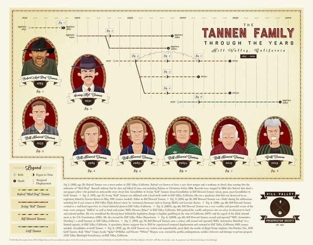 File:Tannen-timeline-web.jpg