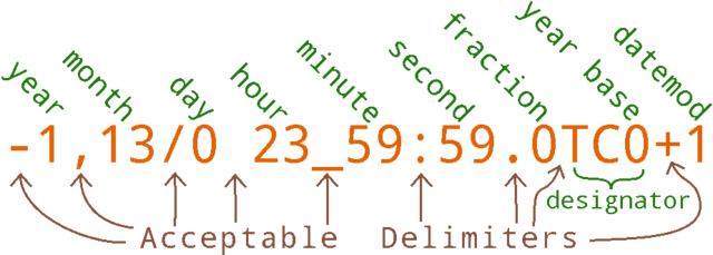 File:Terran computational calendar date notation.png