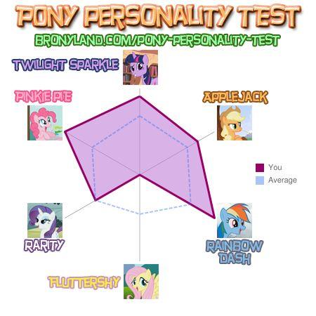 File:RockFan1994 Pony Personality test.jpg