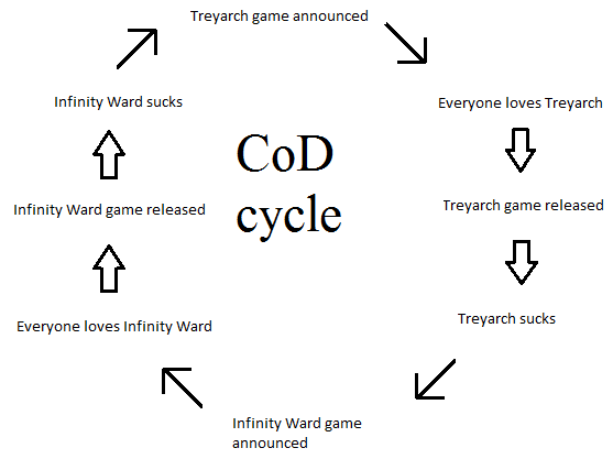File:Personal MLGisNot4Me CoD cycle.png