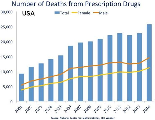US timeline. Prescription drug overdose deaths