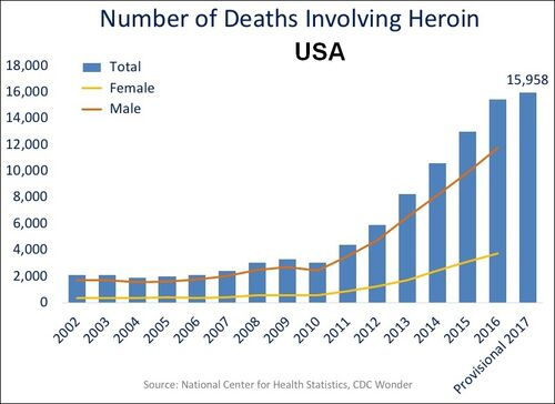 US timeline. Heroin deaths