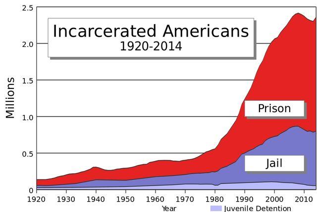 File:U.S. incarceration timeline 4.jpg