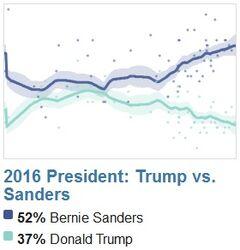 2016 President. Trump versus Sanders. Polling timeline