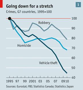 Crime chart timeline