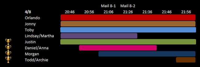 Day 8 Schedule