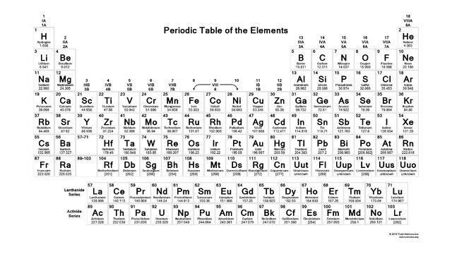 File:PeriodicTable.jpg