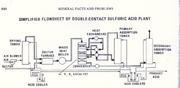 Doublecontact Sulfuric Acid creator