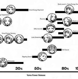 Yoma Power Chart link
