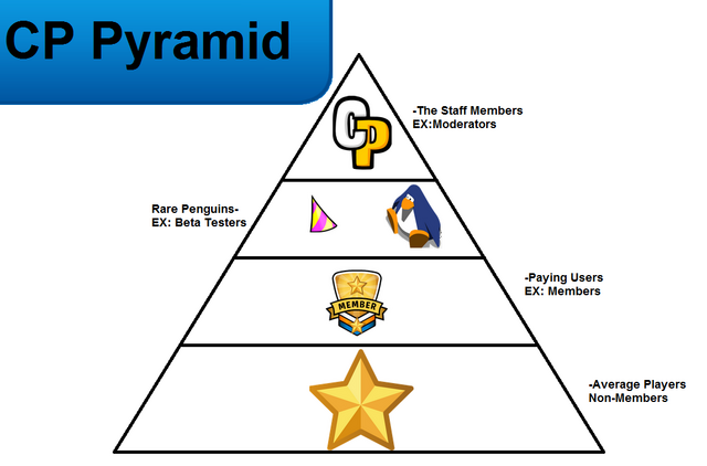File:Thepyramidofcp.png