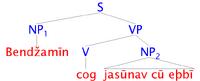 Ricutsreb Syntax Tree