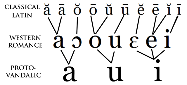 File:Protovandalic-vowels.PNG