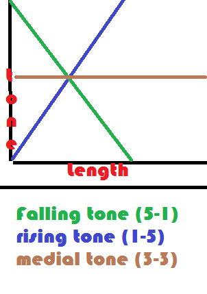 Litangg tones