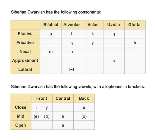 File:Siberian Dwarvish consonants and vowels.jpg