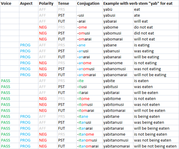 File:Verbconjugations.png