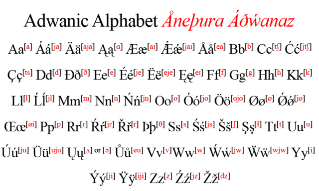 File:Alphabet.png
