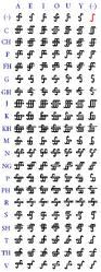 Gurcaj Orthography