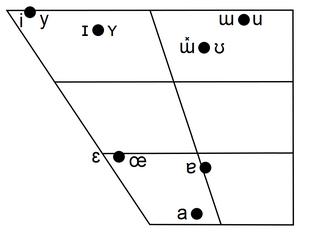 Huatsian Vowel Chart