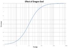 DragonGod