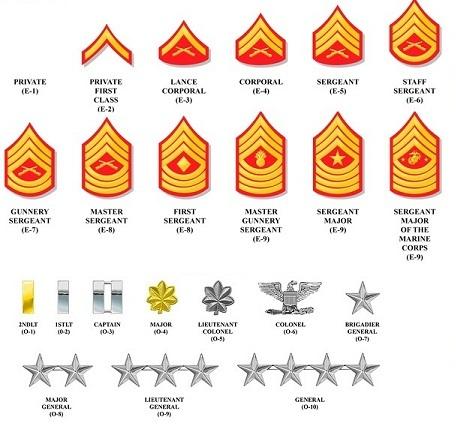 Image - Marine corp ranks.jpg | Star Wars Military Squads ...