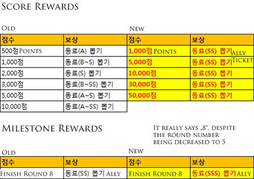 Kr patch rob reward changes