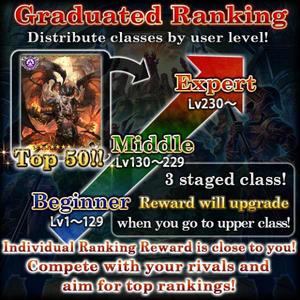 Transcend Gate About Ranking Reward