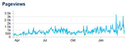 Pageviews DAFFS Wiki 2013-2014.jpg