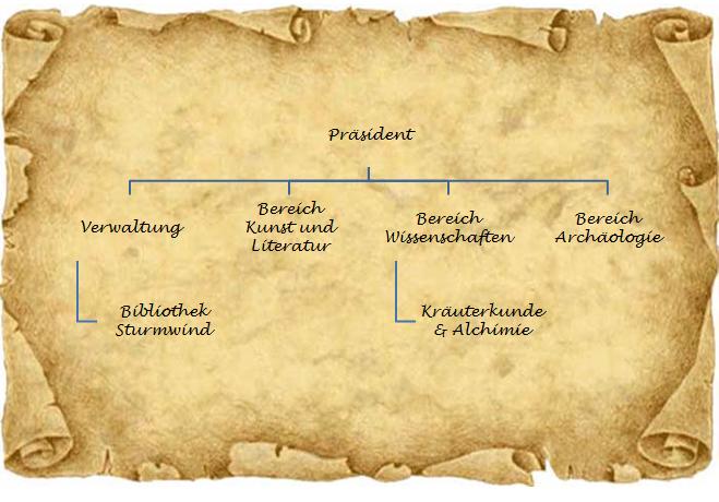Organigramm.png