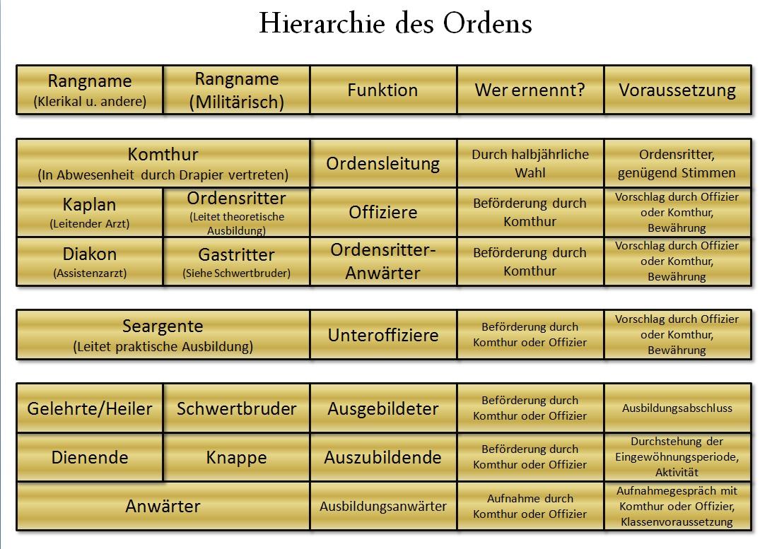 Ordenshierarchie.jpg